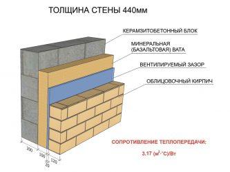 Пирог стены керамзитобетон бетон м200 купить в новосибирске