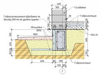 Мелкозаглубленный ленточный фундамент не зарывайте фундаменты вглубь