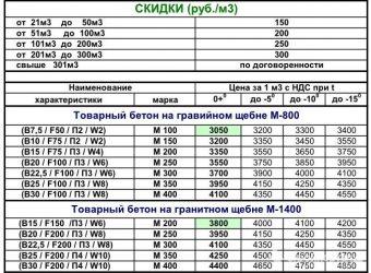 Бетонные смеси класс в15 м200 затирочная машина по бетону вертолет купить бу