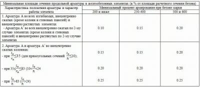 Коэффициент армирования бетона куплю бетон пенза