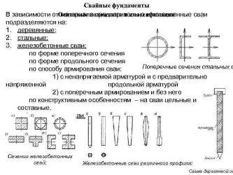 Виды свайных фундаментов и классификация свай