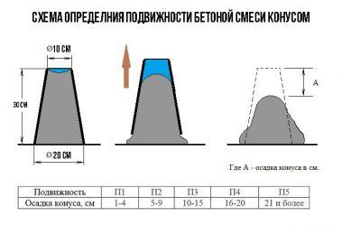 Осадка конуса бетонной смеси п4 смесь сухая бетонная в15