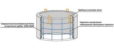 Армирование колодезных колец