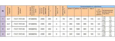 Характеристики бетон в20 теплопроводность керамзитобетона сравнение