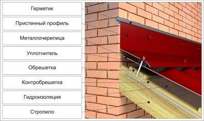 Монтаж планки примыкания к стене