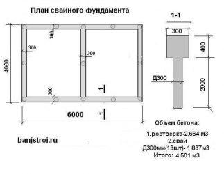 Как рассчитать сколько надо бетона на фундамент?