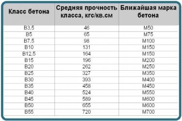 бетон в22 характеристики