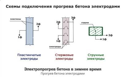 Способы нагрева бетона раствор цементный оштукатуривание стен