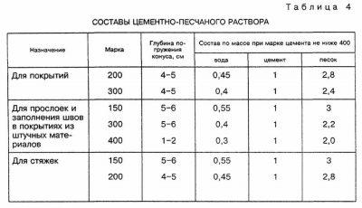 Приготовление раствора для цементной стяжки куб бетона цена москва м500
