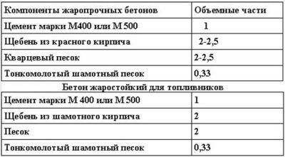Огнеупорный бетон марка пенетрон для бетона купить в москве