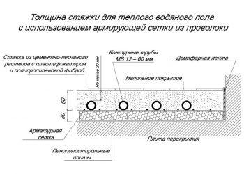 Толщина бетона минимальная купить бетон м400 с доставкой