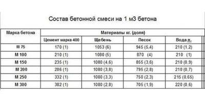 рассчитать вес бетона