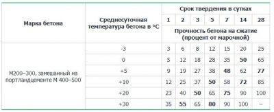 Определение срока схватывания бетонной смеси купит бетон новосибирск
