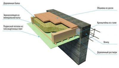 Междуэтажное или межэтажное перекрытие как правильно?