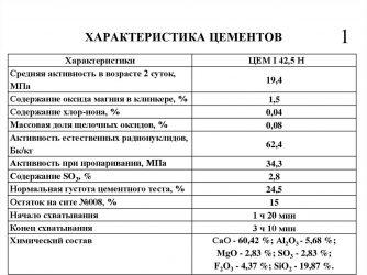 состав и технические характеристики цементного раствора