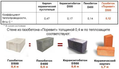 Что лучше пеноблок и керамзитобетон резка бетона зеленоград