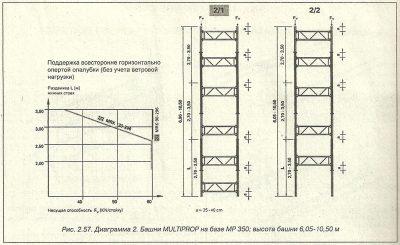 Давление бетонной смеси на стенку опалубки бетон купить в московской области в пушкино
