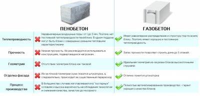 Что лучше пенобетон газобетон или керамзитобетон объем бетона свай