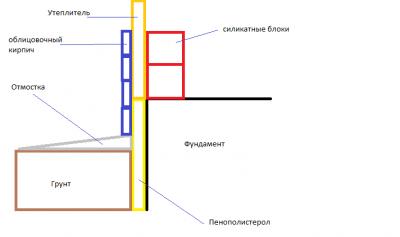 Как расширить фундамент под облицовочный кирпич?