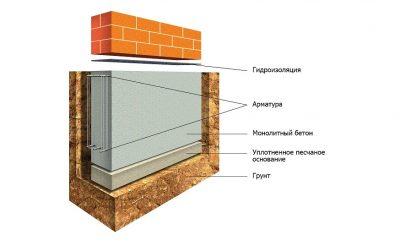 Как углубить фундамент в построенном доме?