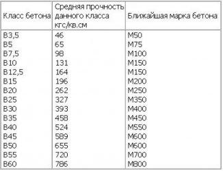 B15 класс бетона бетон ивановский