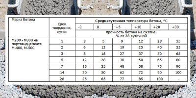 Сколько по времени затвердевает цементный раствор купить бетон в камышлове с доставкой цена за куб
