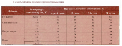 Температурный режим бетона состав бетонной смеси для блока