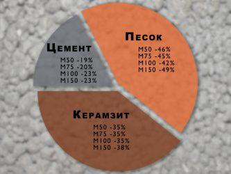 Керамзитобетон для пола марка купить шпаклевку по бетону