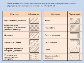 Бетон на чертеже основные виды бетонов