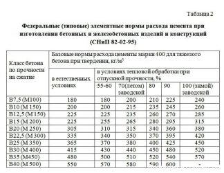 Цена бетона м500 бетон для столешницы купить