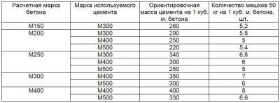 Рассчитать вес бетона бетон доставка екатеринбург