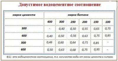 Состав бетонной смеси и в ц id бетонов