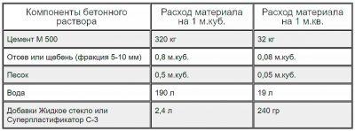 Применение жидкого стекла в цементном растворе разуклонка плоской кровли керамзитобетоном