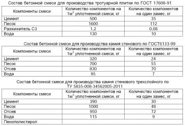 Составы бетонной смеси тротуарной плитки купить куб бетона с доставкой цена в иркутске