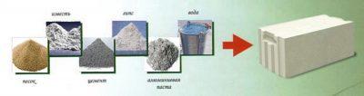 Состав газосиликатного блока