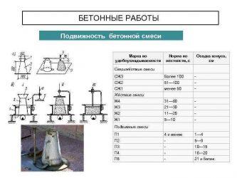 Определение что такое расслаиваемость бетонной смеси производство бетона миасс