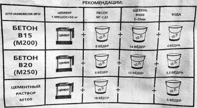 Какое соотношение цемента и песка для фундамента?