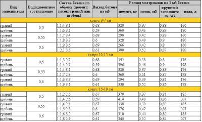 водоцементное соотношение бетонной смеси
