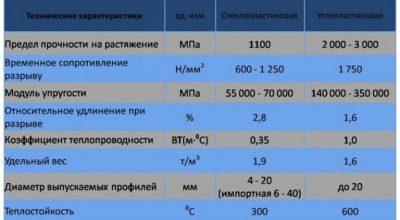 Модуль упругости стеклопластиковой арматуры