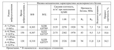 плотность бетон в москве