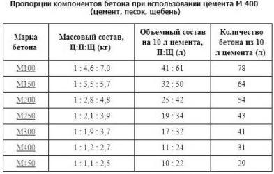 Цементный раствор м250 технические характеристики пропорции керамзитобетона в литрах