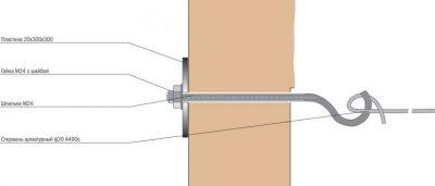 Как сделать стяжку стен дома своими руками?