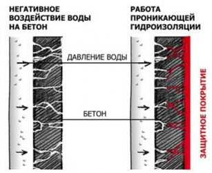 Бетон пропускает воду пропорции песчано цементного раствора