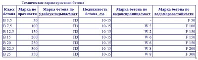 технические характеристики керамзитобетона м200